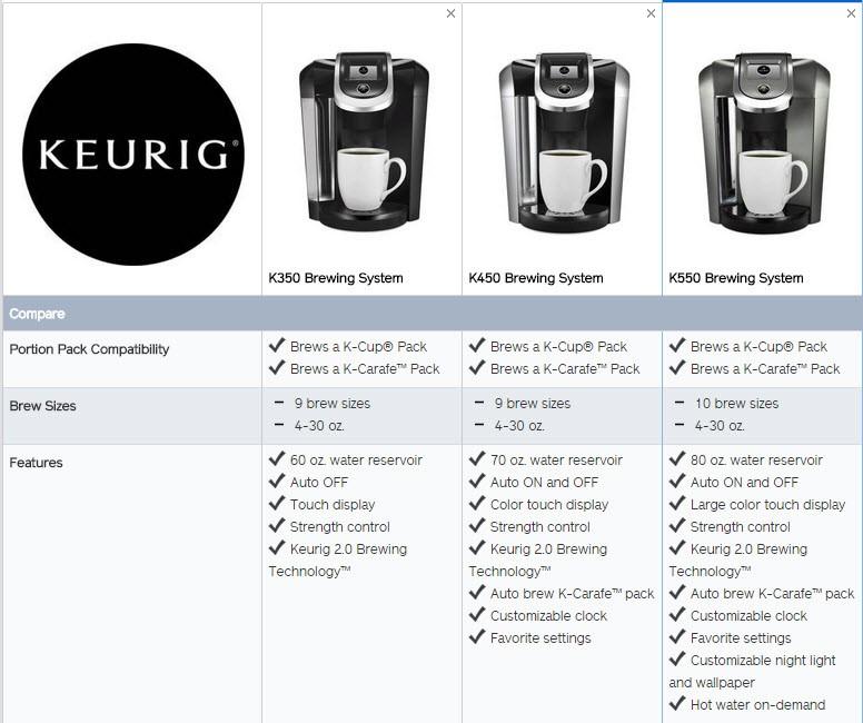 Compare Keurig 2.0 Models