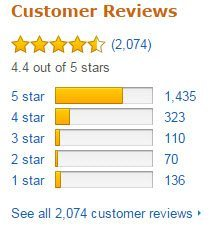 Samsung Amazon Ratings